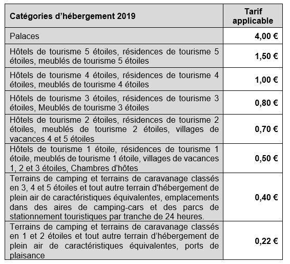 tarifs taxe de séjour